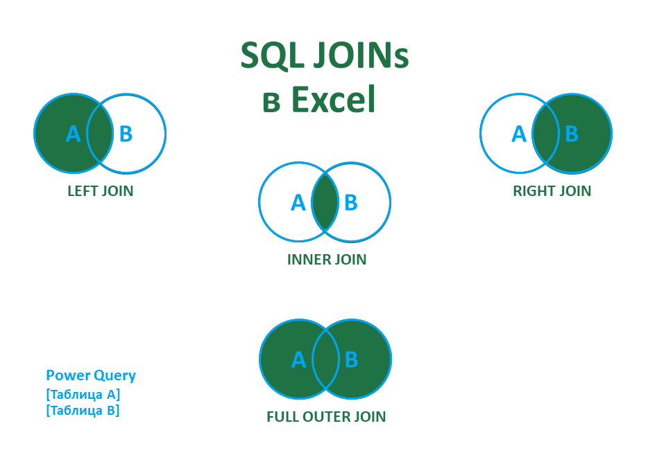 SQL_JOIN_POWER_QUERY_BIWEB